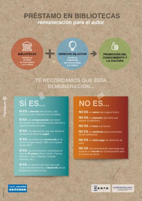 remuneracion_autores_prestamo_bibliotecas_infografia_cedro-724x1024